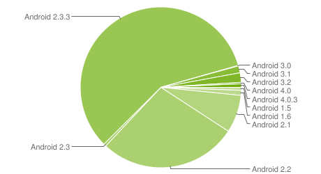 Android Distribution Pie Chart