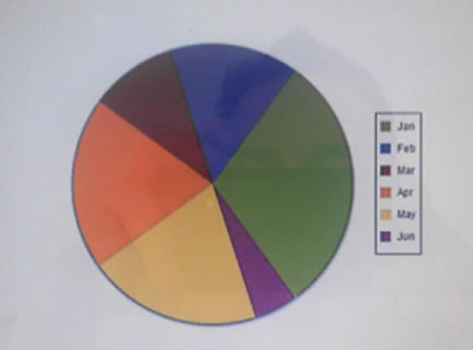 This Pie Chart Was Born In The Eighties