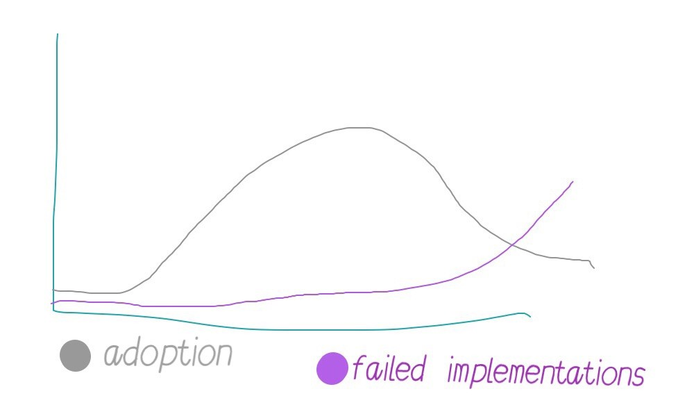 Adoption vs Failure Incidents