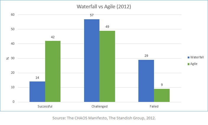 Waterfall vs agile graph steve fenton for Why agile is better than waterfall
