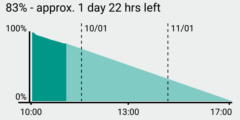 Android Wear Battery Life
