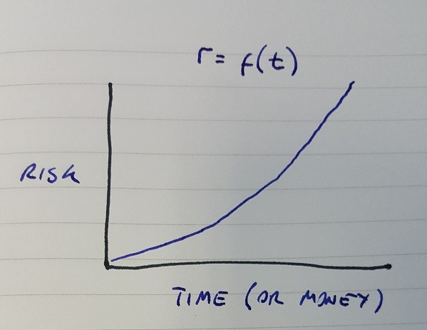 Risk as a function of time (or money)