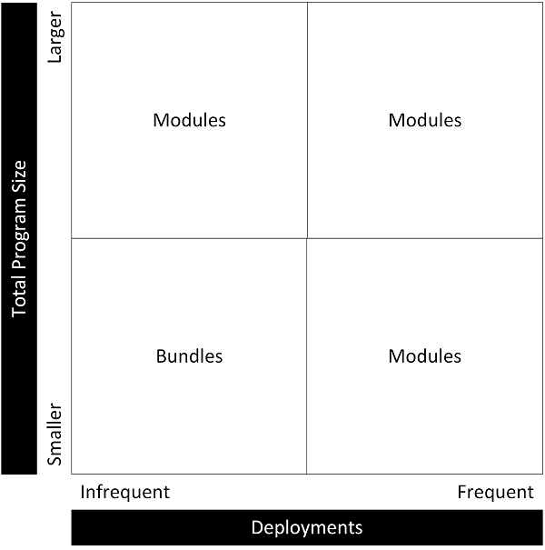 Bundling vs Modules Quadrants