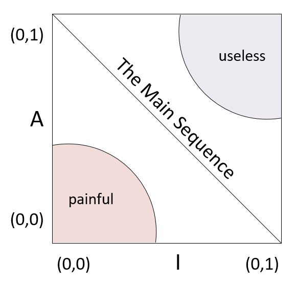 Zone of Pain and Zone of Uselessness