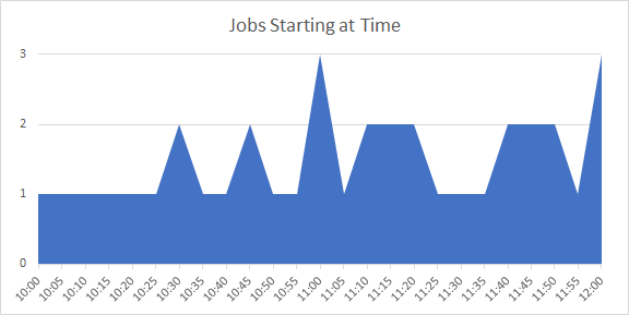 Round Number Scheduling of Jobs