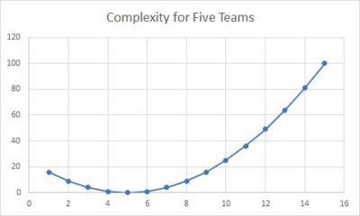 For five teams, complexity increases beyond a manageable level when there are too many, or too few services.