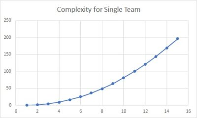 Complexity increases as more services are added to a single team