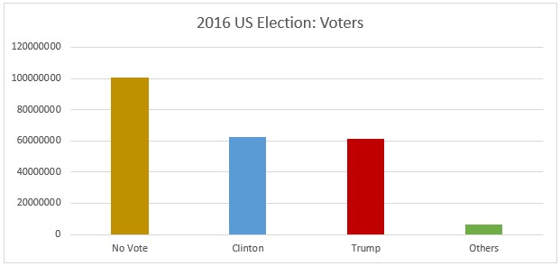 Chart shows the largest column is no votes, with columns that are three fifths as high for Clinton and Trump and a very small column for others.