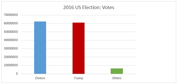Column chart shows Clinton has the majority of votes, a small lead over Trump, with a small column for other votes.