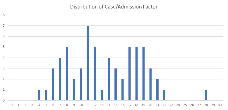 Distribution of Cases to Admissions