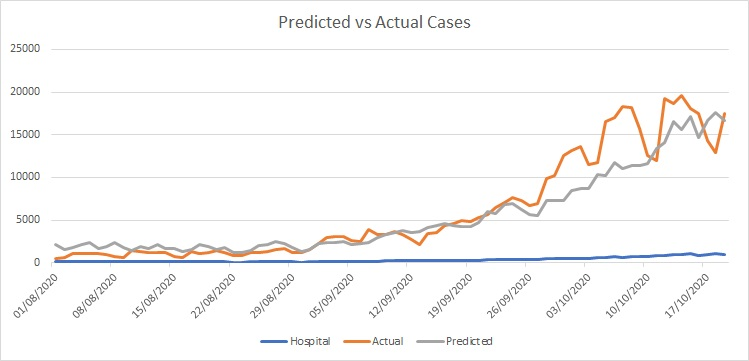 Predicted vs Actual Cases Since August