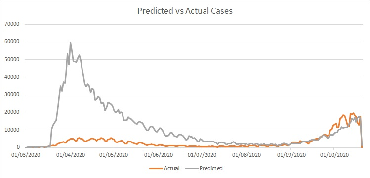 Predicted vs Recorded Cases Since March