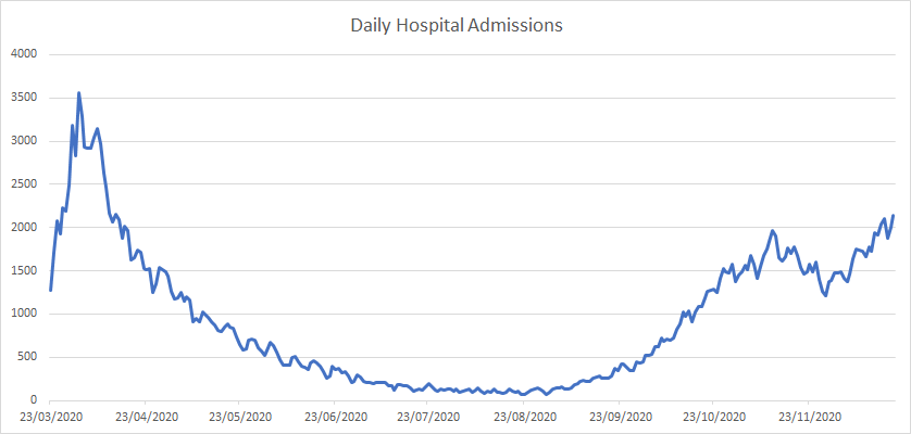 Recorded Hospital Admissions
